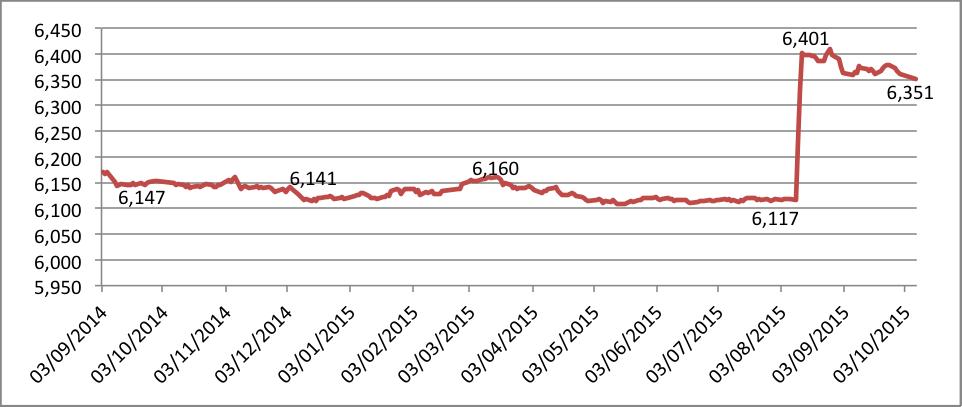 Tasa de cambio Yuan/Dólar Fuente: CEIC