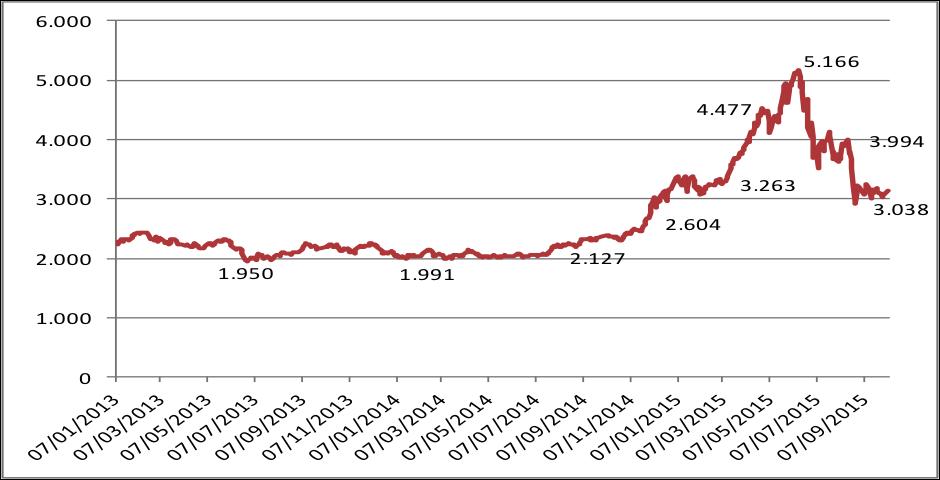 Indice Bolsa de Shanghai