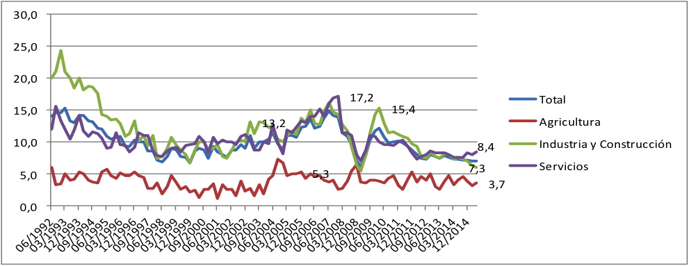 Evolución del PBI por sector | Fuente: CEIC