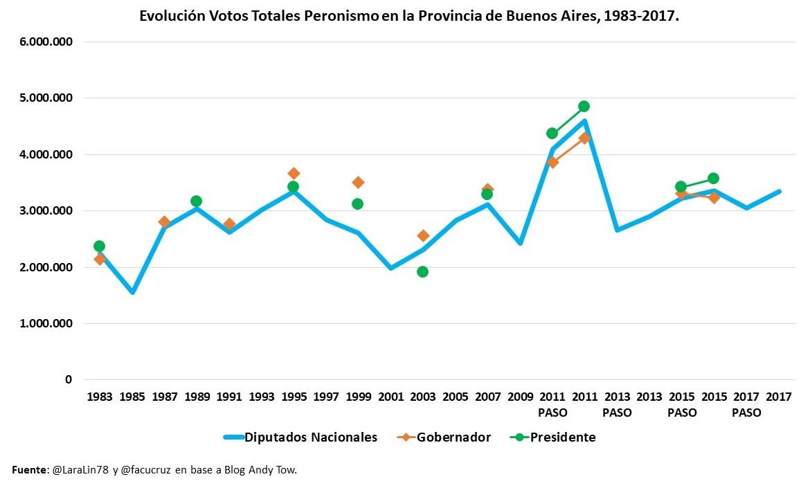 Evolución Votos Totales Peronismo PBA 1983-2017