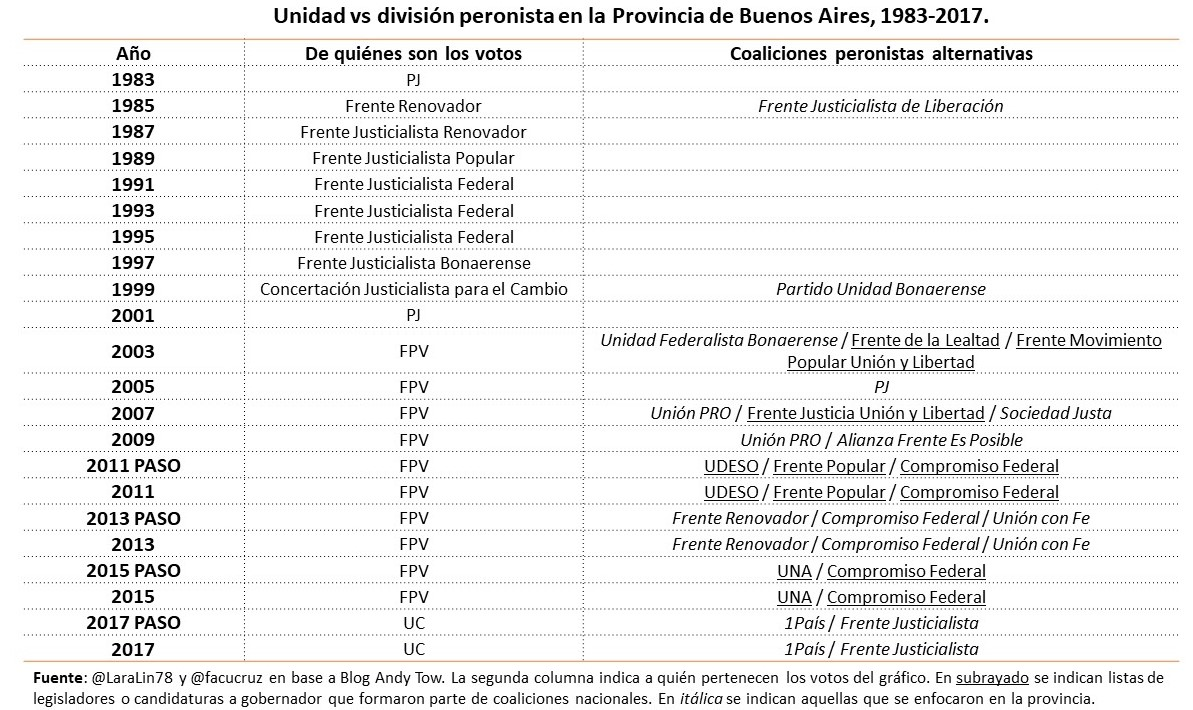 Unidad vs División Peronista PBA 1983-2017